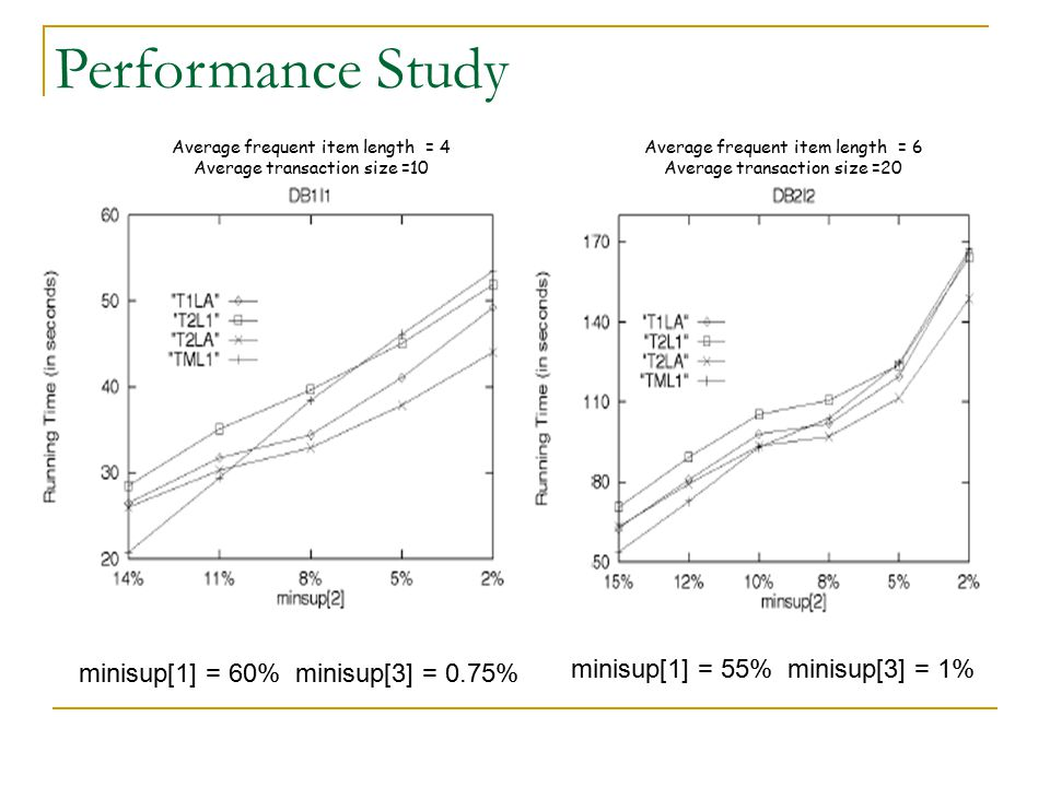Performance Study minisup[1] = 55% minisup[3] = 1%